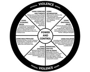 Let's Talk About the Power & Control Wheel